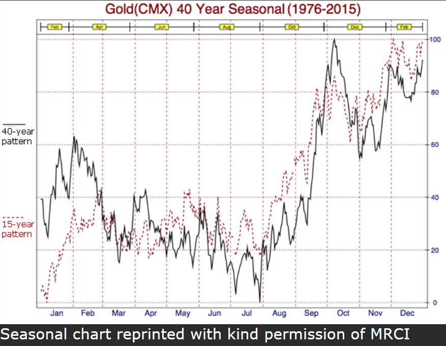 Gold-40-year-seasonal.jpg