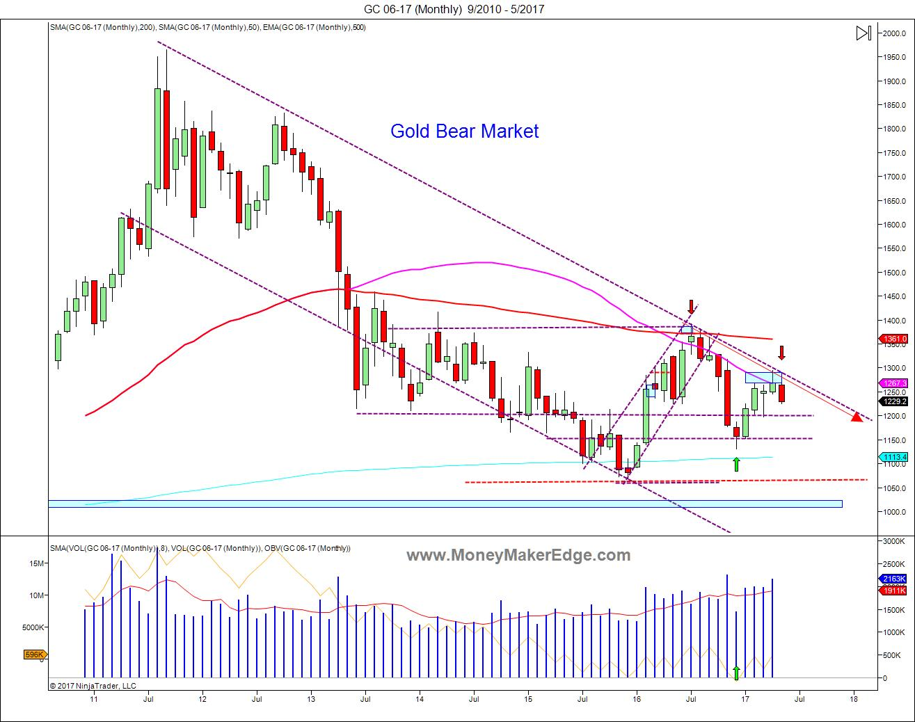 Gold-Bear-Market-Monthly-Chart.jpg