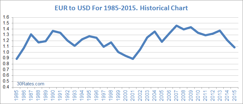 Vs Usd Historical Data Euro Chart