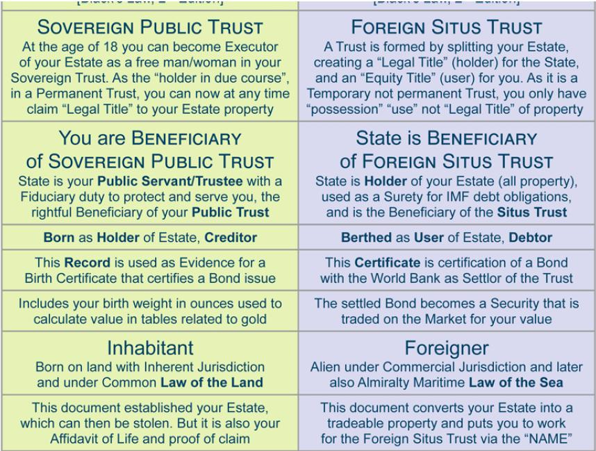 History Of Birth Certificate How It Is Used To Enslave Population
