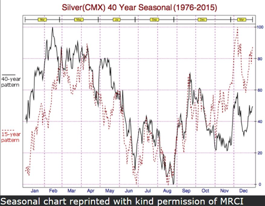 Silver-40-year-seasonal.jpg