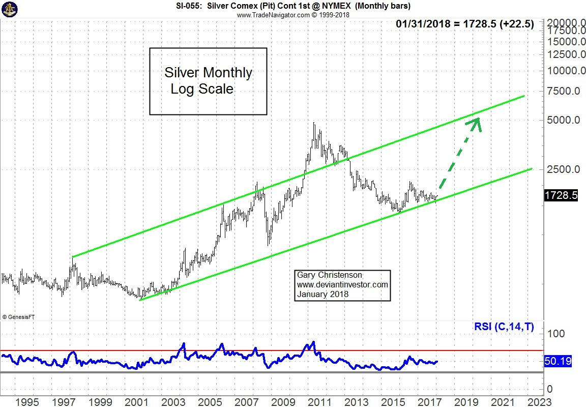 silver monthly - logarhythmic.jpg