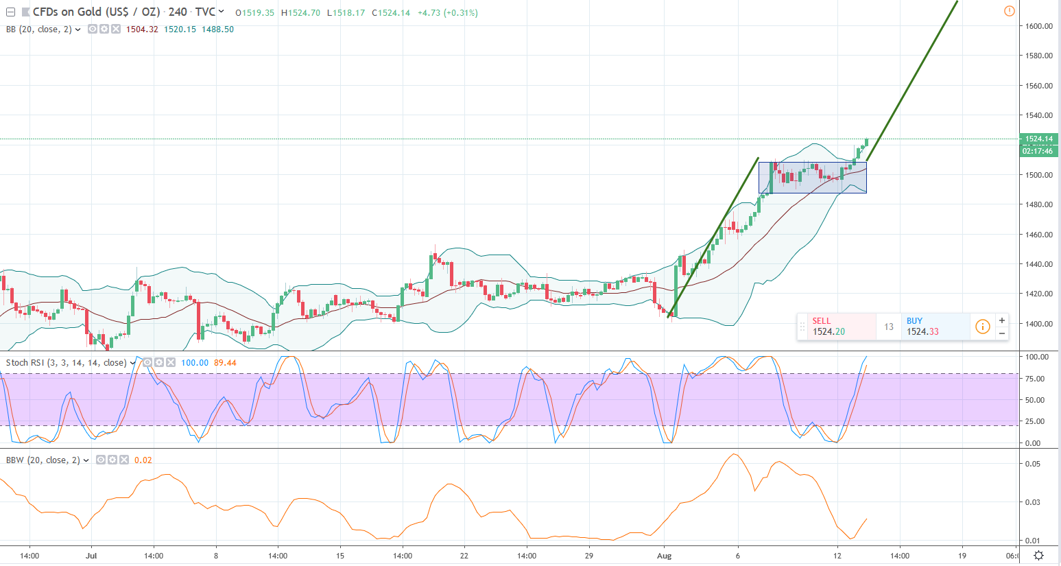 XAUUSD-4H-20190813-2.png
