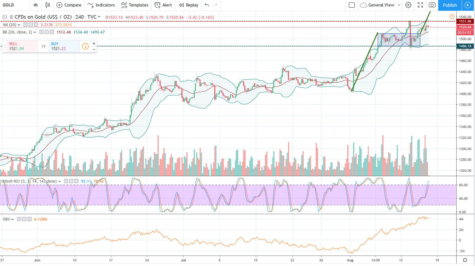 XAUUSD-4H-20190816-1.png